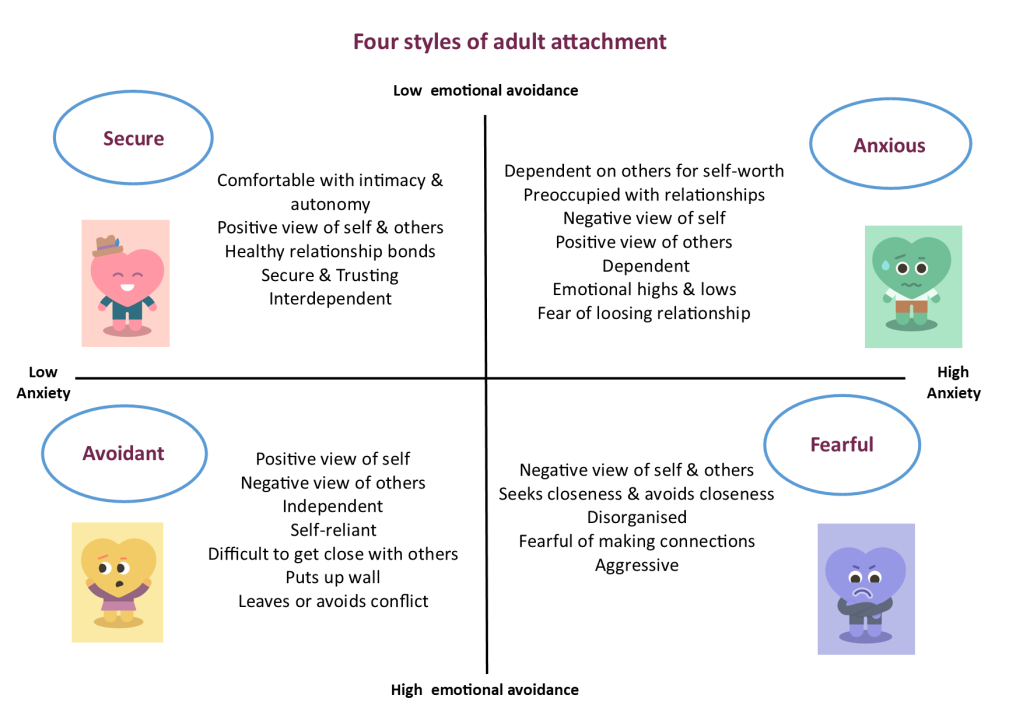 Attachment styles, relationships, self-love