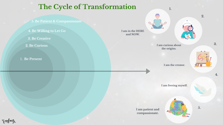 The Cycle of Transformation by Empfinity, therapy, eft, family constellations, life coaching in London, UK